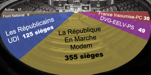 Actualite Actualite Reflux de la vague En Marche au second tour, la majorité absolue reste acquise